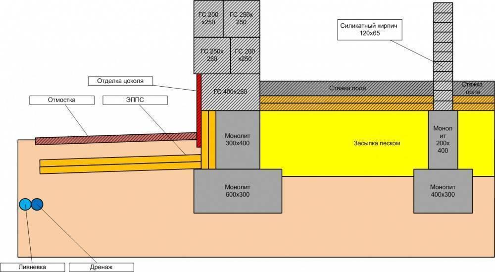 Плиты ленточных фундаментов: перекрытия из панелей и пол по грунту | ofundamentah.com | яндекс дзен
