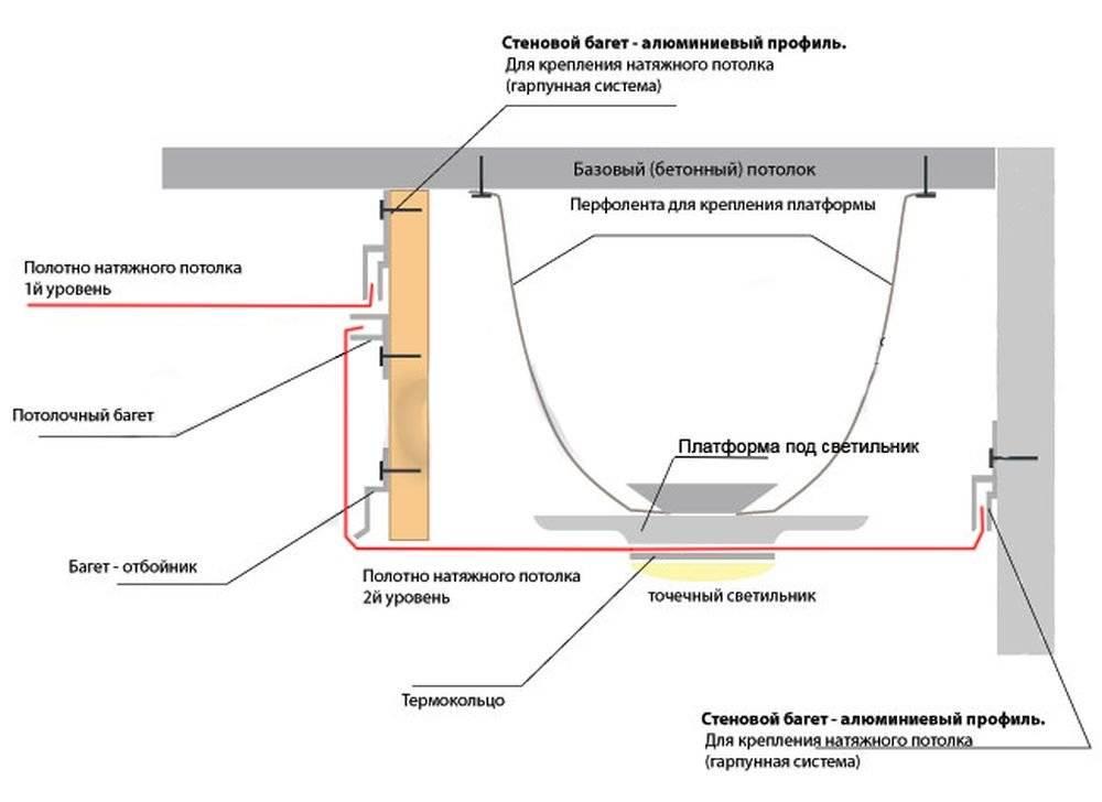 Устанавливаем светодиодную ленту для подсветки натяжного потолка