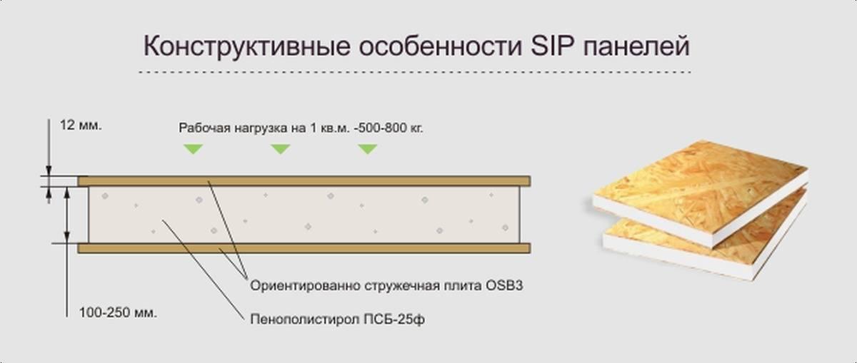 Сип (sip) панель, что это такое. основные характеристики и «живое» видео | строительный блог