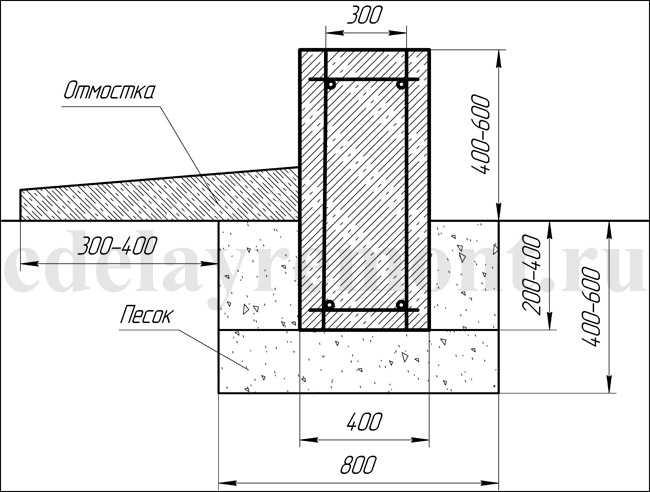 Ширина фундамента для дома двухэтажного: расчет