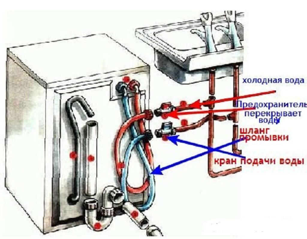 Как подключить стиральную машину своими руками к водопроводу или баку | строим вместе