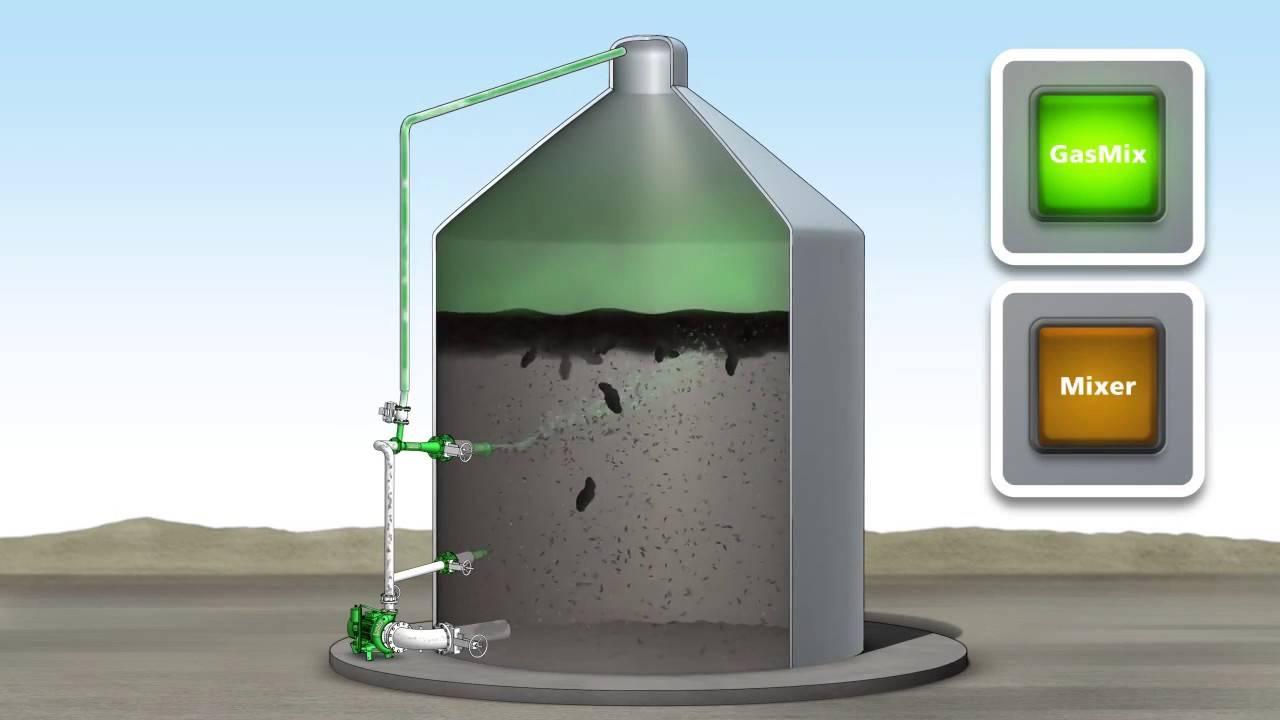 Биогазовая установка своими руками как бесплатный источник энергии