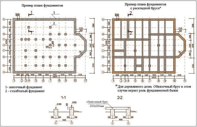?устройство ленточного фундамента и нормативные стандарты - блог о строительстве
