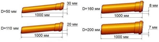 Уклон канализационной трубы по снип: таблицы, правила расчета