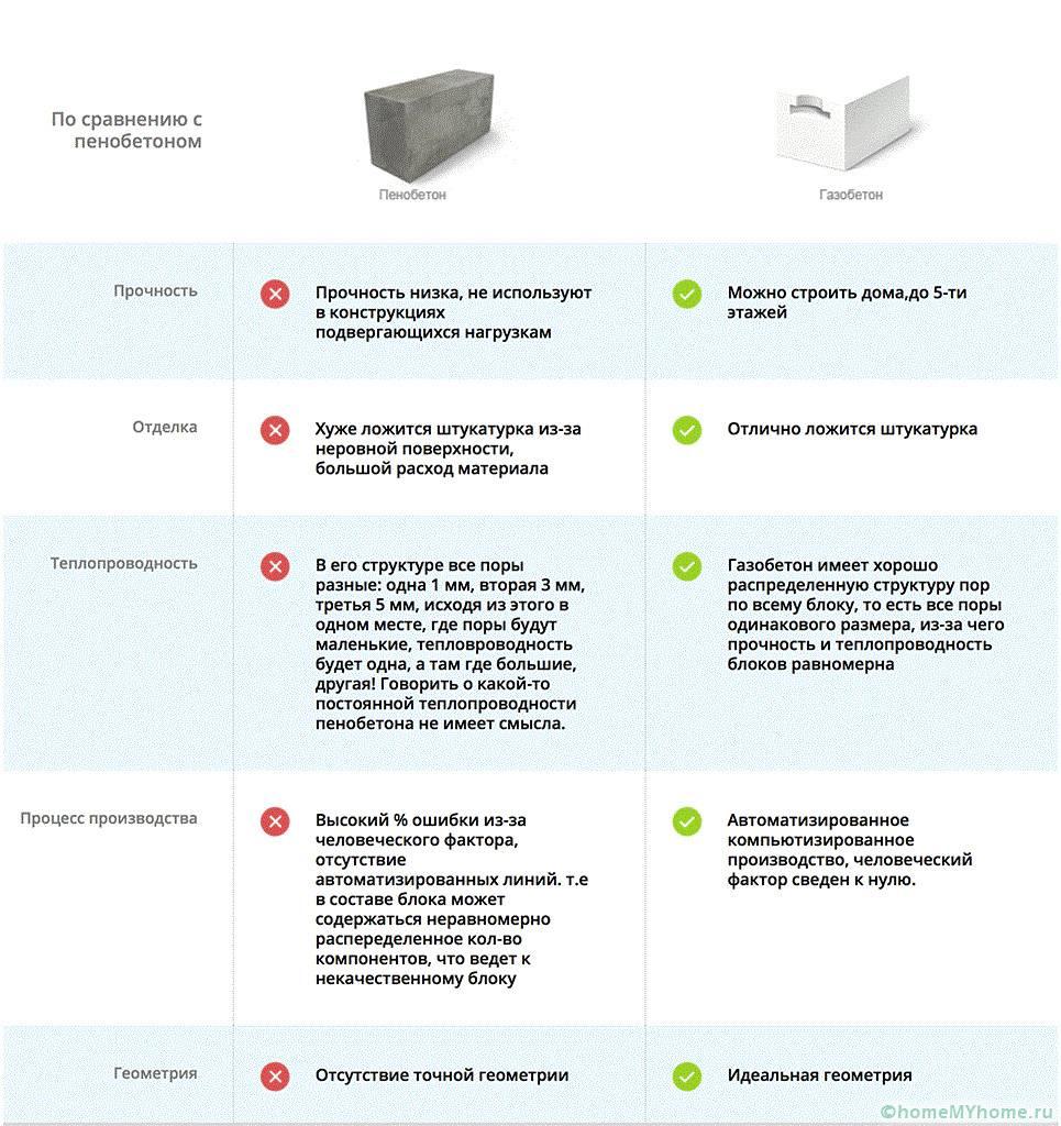 Плюсы и минусы газоблоков, технические характеристики