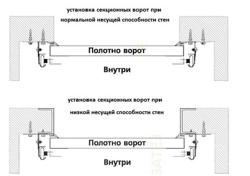 Чертежи для подготовки проемов под установку секционных ворот «алютех»