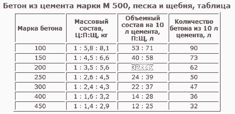 Пропорции бетона для стяжки пола