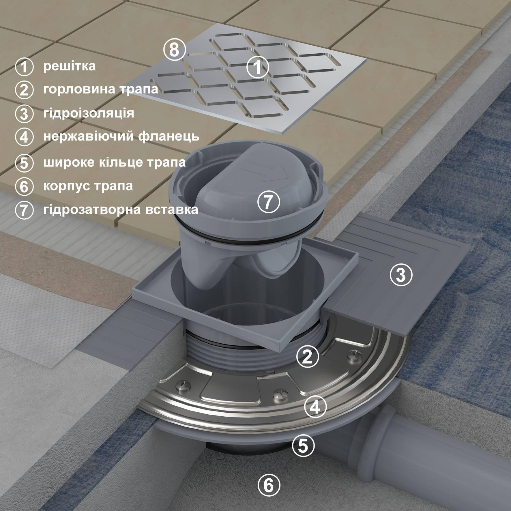 Сделать слив из душа в квартире своими руками – сифон или трап для слива в полу