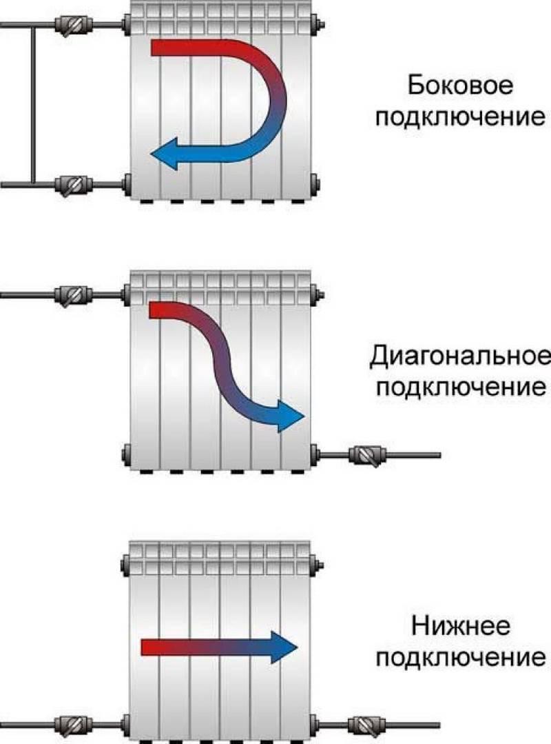 Подключение батарей отопления: как правильно подключить отопительные батареи к системе отопления, правильная схема и способы подключения напримерах фото и видео