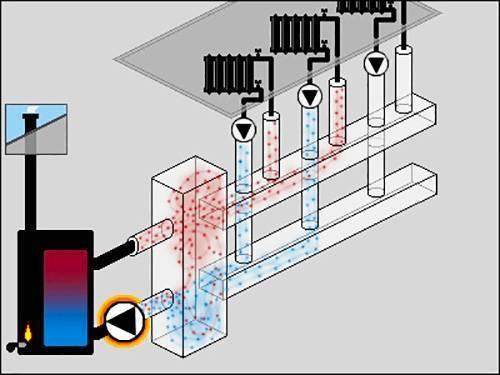 Гидрострелка для отопления - преимущества использования, принцип работы и нюансы выбора (110 фото и видео)