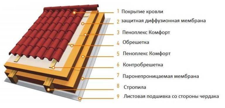 Вреден ли пеноплекс: практические рекомендации для безопасного утепления
