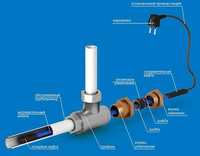 Греющий кабель для водопровода: монтаж своими руками, как подключить