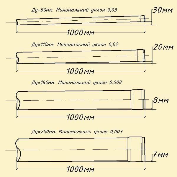 Уклон канализационной трубы: какой должен быть наклон труб канализации, как правильно сделать нормативный угол