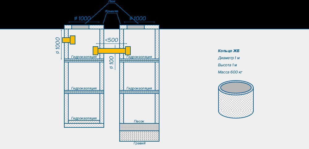 Как построить септик из бетонных колец своими руками на даче или в загородном доме
