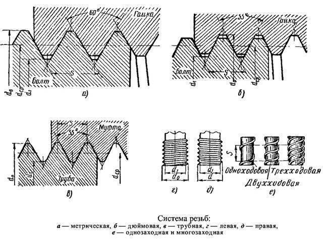 Подборка диаметра сверла под резьбу: таблицы и особенности