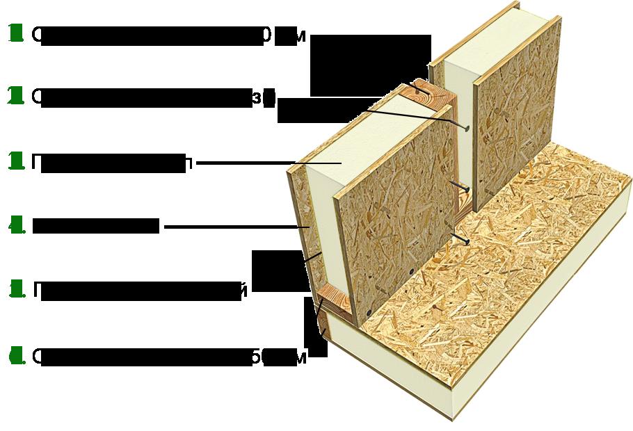 Достоинства и этапы строительства жилых домов по канадской технологии из панелей