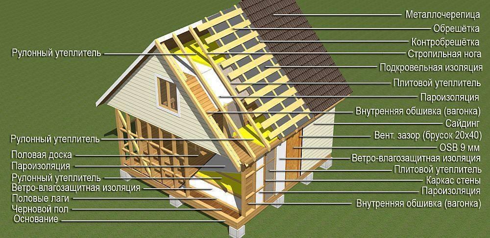 Когда строить каркасный дом, в зимний или летний период. когда лучше строить каркасный дом