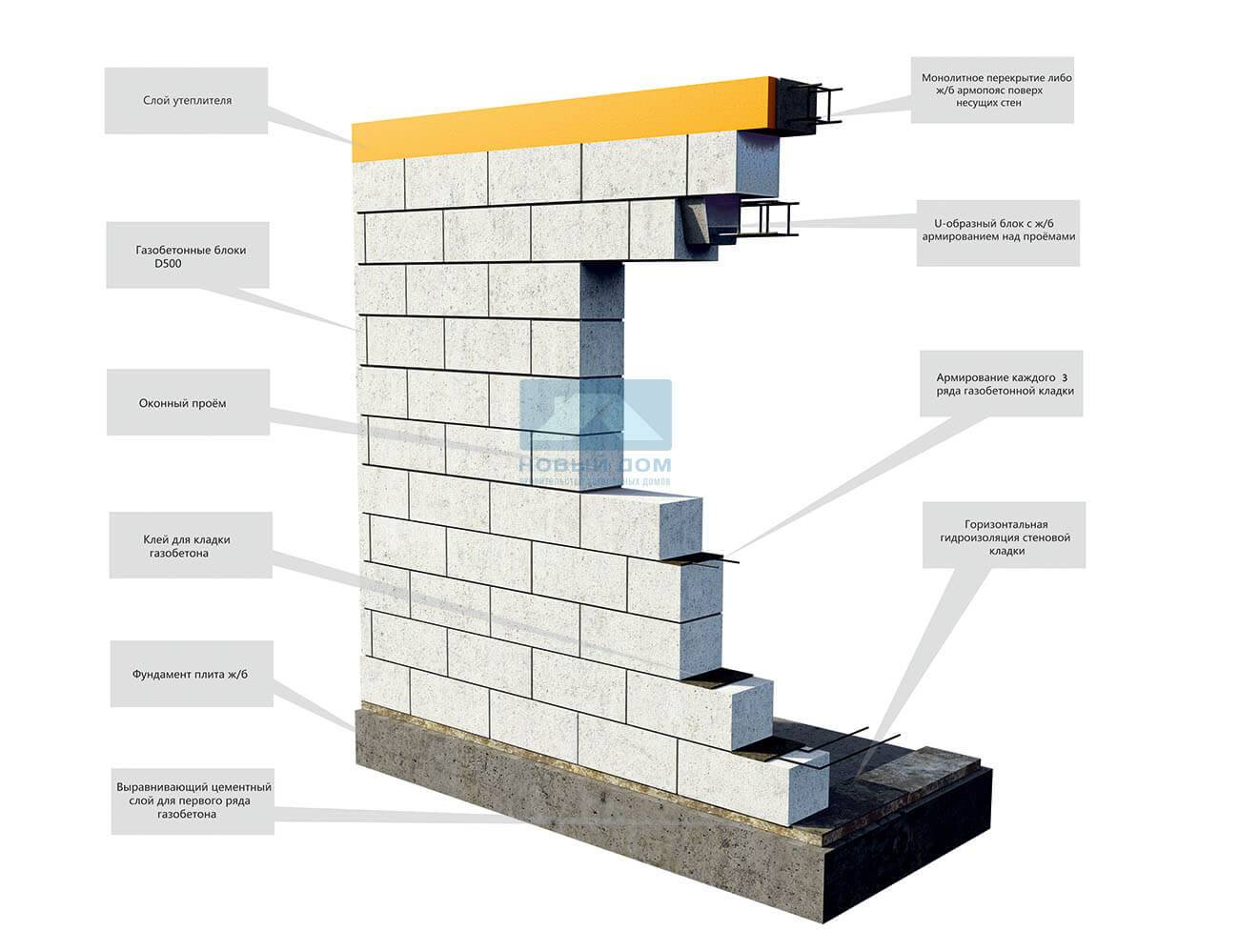 Газобетонные блоки сибит: характеристики, плюсы и минусы.