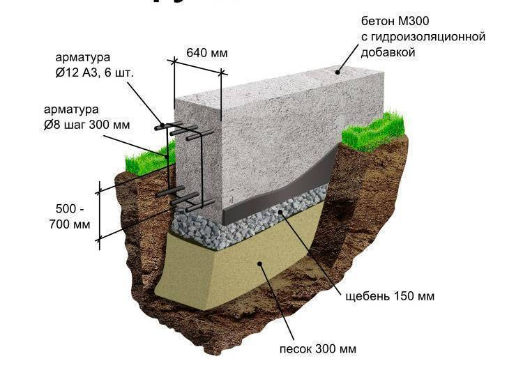 Монолитный фундамент — что такое монолитный фундамент | какой бывает монолитный фундамент | где применяется монолитный фундамент и под какие строения | технология строительства монолитного фундамента.