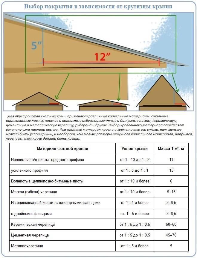 Угол наклона крыши: как рассчитать, таблицы