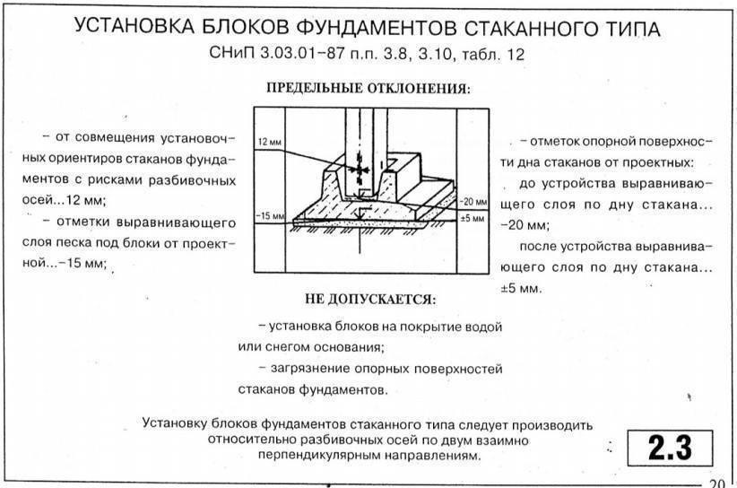 Монтируем фундамент стаканного типа под колонны: монолитный и сборный