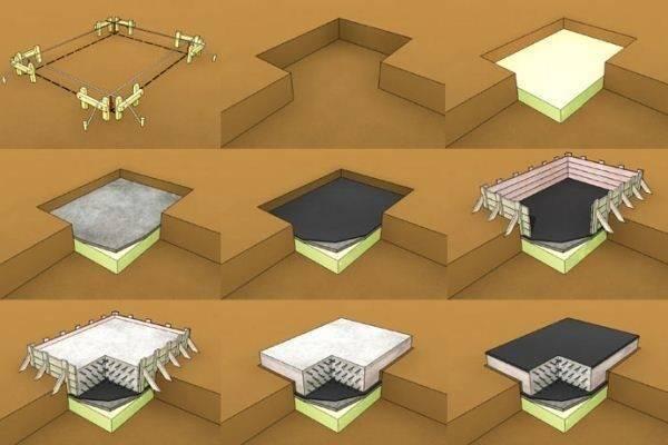 Что дешевле, что лучше: ленточный фундамент или плита?