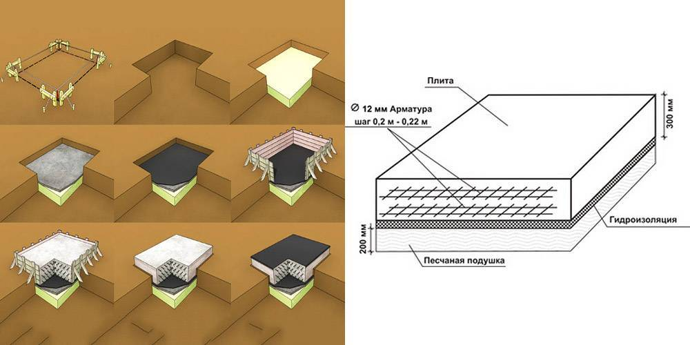 Фундамент плита с ростверком: назначение, плюсы и минусы
