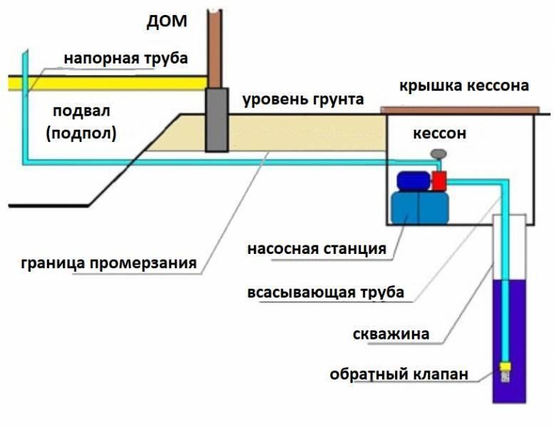 Летний дачный водопровод: проектирование и монтаж своими руками —