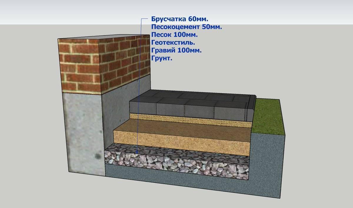 Отмостка из тротуарной плитки и брусчатки – как сделать отмостку из плитки вокруг дома своими руками фото-видео
