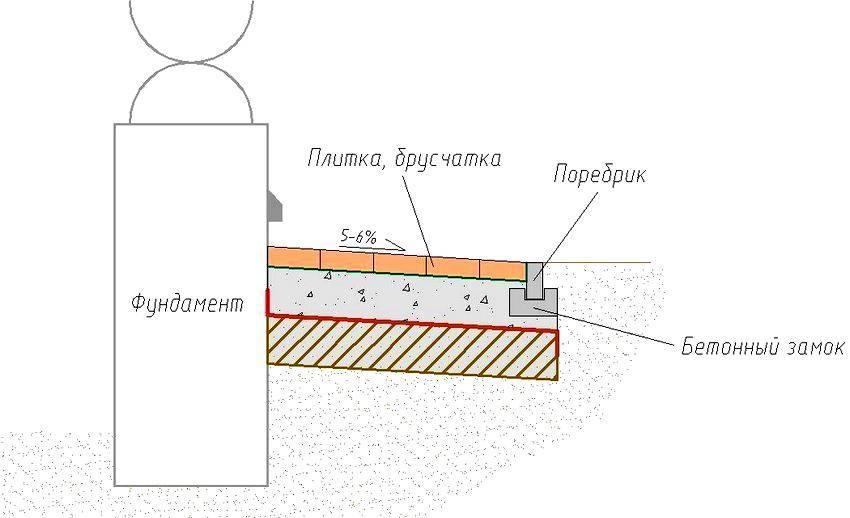Мягкая отмостка: плюсы и минусы, используемый инструмент и материалы для устройства, пошаговая инструкция работ своими руками, также обустройство системы отвода