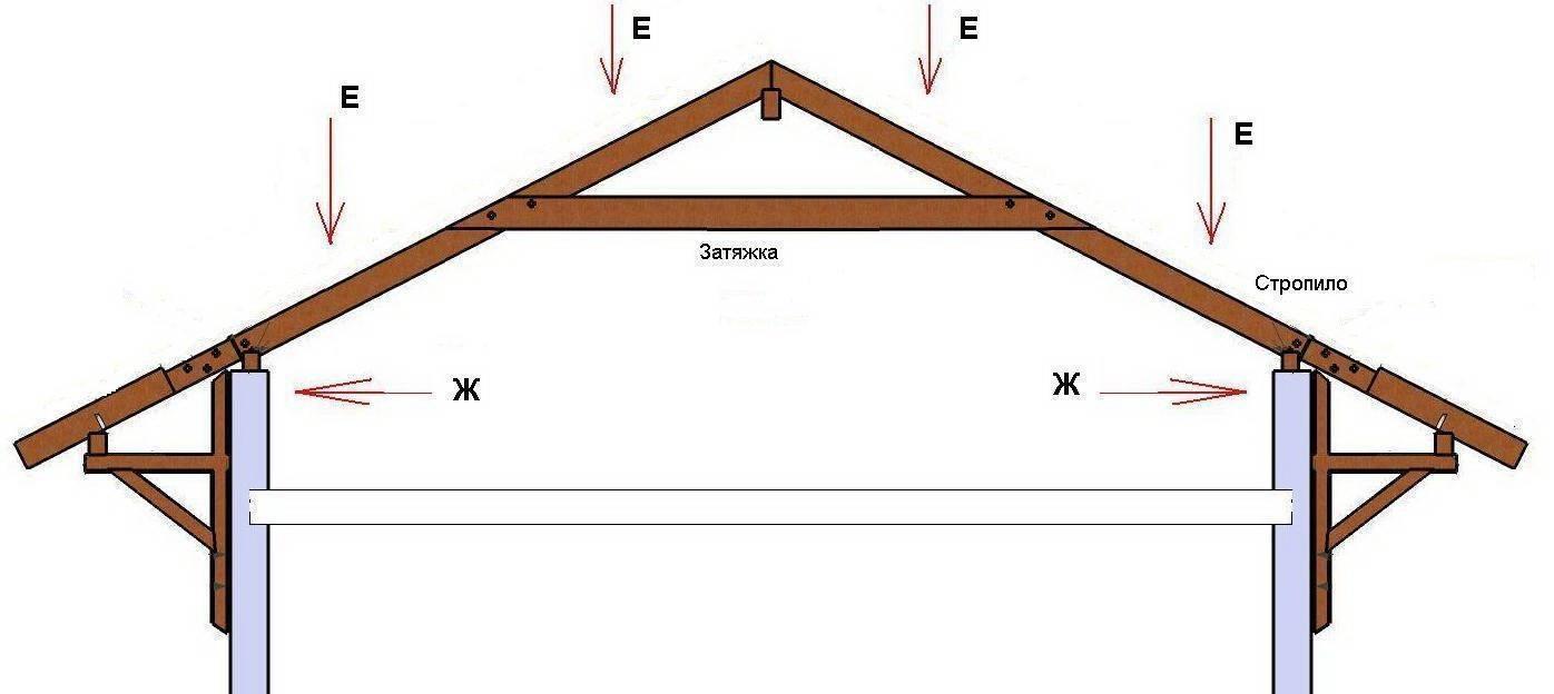 Почему стропильные системы двухскатной крыши так популярны?