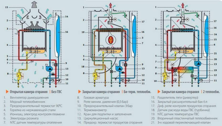Топ-10 лучших моделей настенных двухконтурных газовых котлов 2020 года