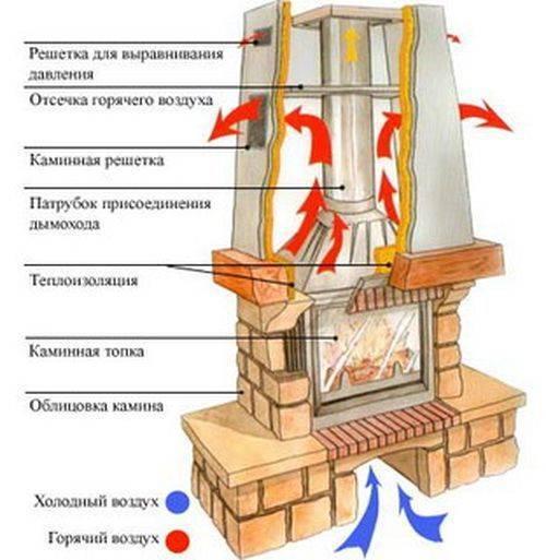 Устройство камина своими руками в доме