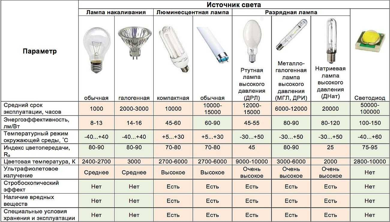 Что лучше — светодиодная или энергосберегающая лампа