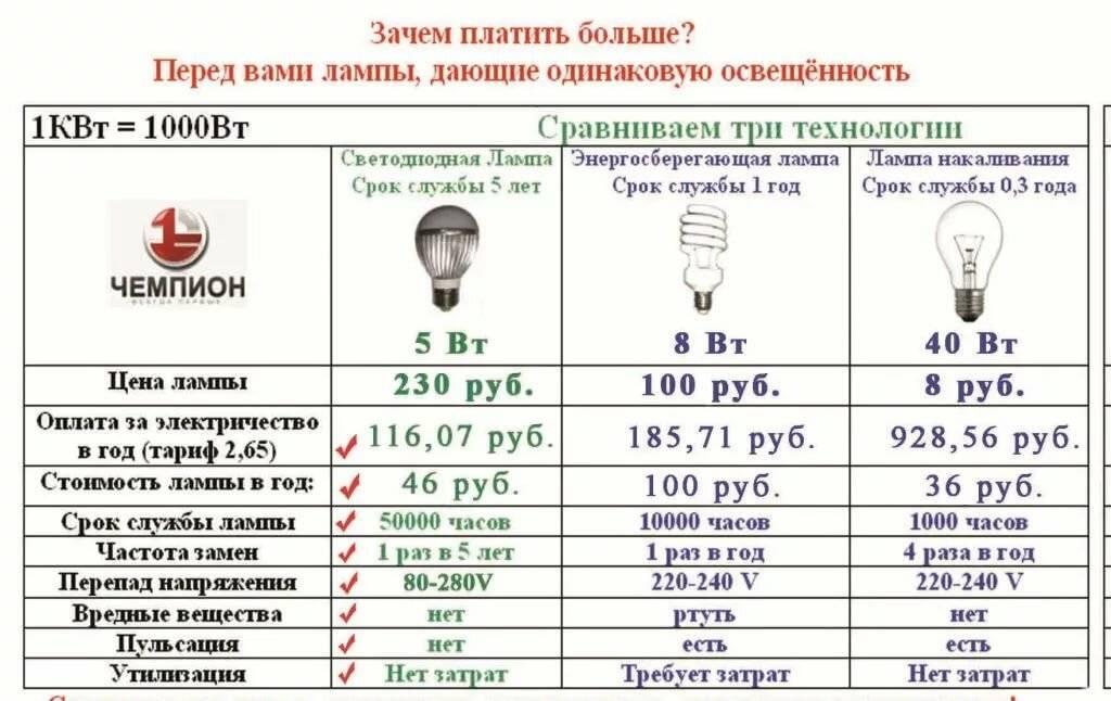Какие лампочки лучше энергосберегающие или светодиодные: изучаем по пунктам