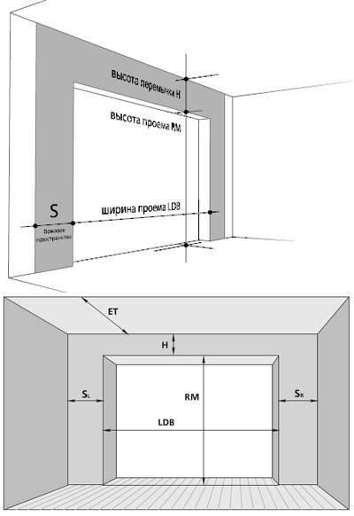Гаражные секционные ворота: устройство и самостоятельный монтаж (пошагово)
