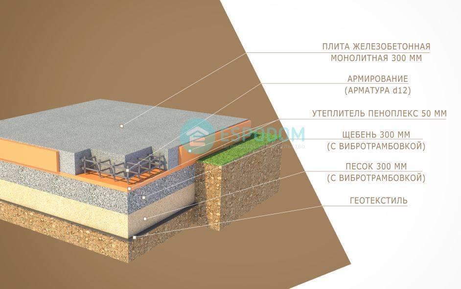 Виды фундаментов для дома: классификация и особенности