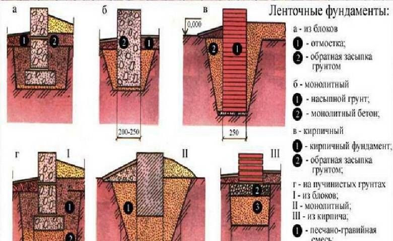 Мелкозаглубленный столбчатый фундамент на пучинистых грунтах - строитель