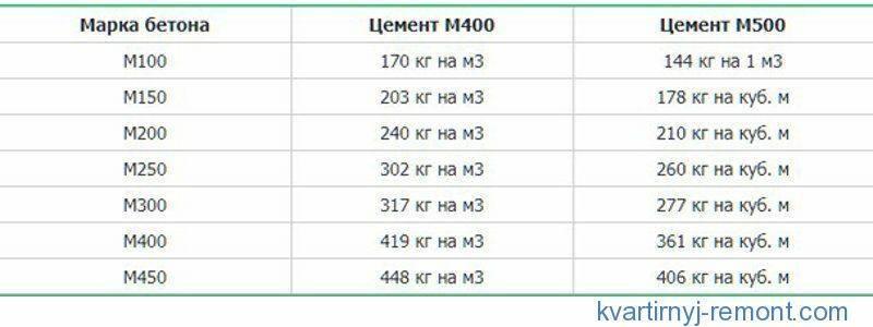 Как быстро рассчитать сколько нужно цемента на фундамент