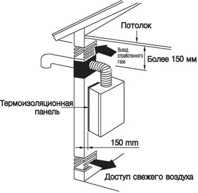 Установка напольного газового котла деревянном доме: правила и требования