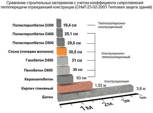 Коэффициенты теплопроводности различных материалов. сравнение теплопроводности строительных материалов - изучаем важные показатели