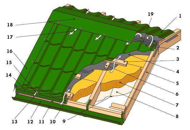 Крыша не уедет! качественный монтаж металлочерепицы своими руками