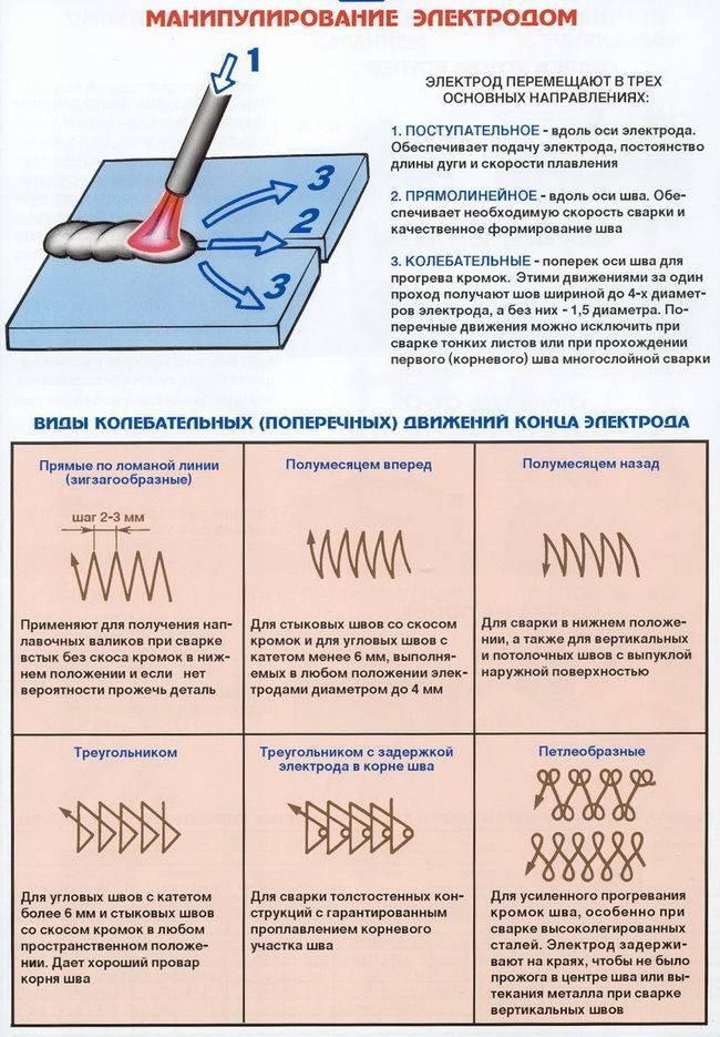 Как правильно варить сваркой - дуговой в том числе, использование электродов, сварочного аппарата, формирование структуры шва для начинающих + видео