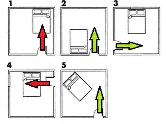 Расположение кровати по фен шуй: с какой стороны изголовье, советы