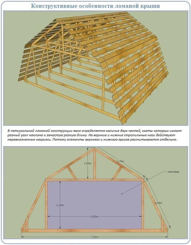 Строительство мансарды своими руками - инструкция!