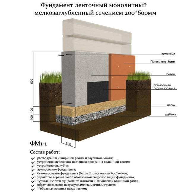 Глубина ленточного фундамента для дома из пеноблоков: калькулятор по расчету ширины и высоты