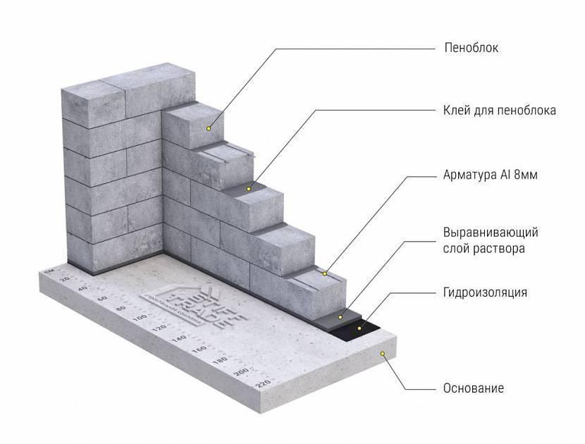 Толщина газобетона: расчет стен дома для строительства