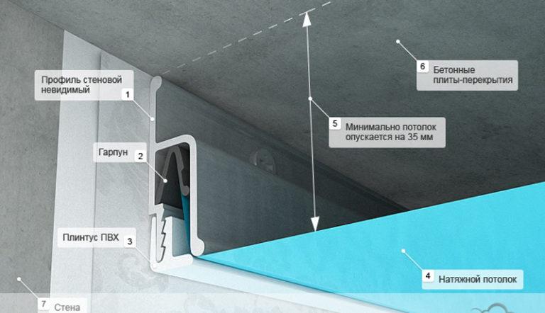 Профиль для натяжного потолка : особенности, виды, типы крепления.