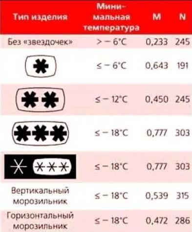 Какая температура должна быть в холодильнике и при какой температуре правильно хранить продукты