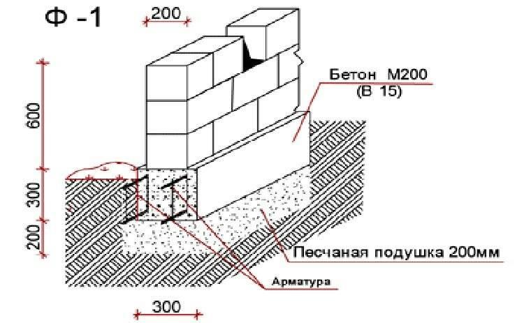 Укладываем газоблоки на свайный фундамент: изучаем секреты мастерства